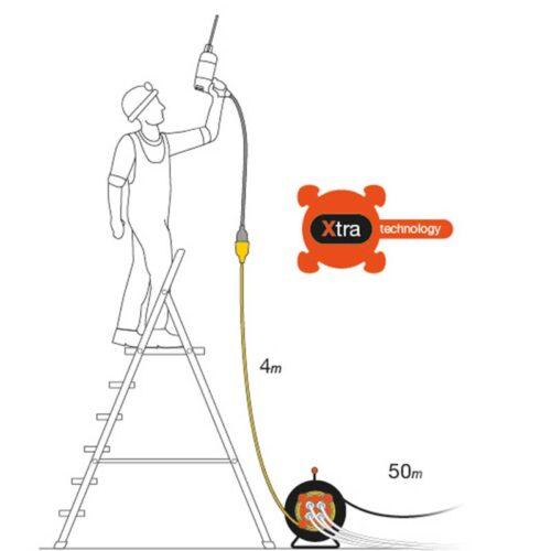 Моталица 3Х1.5 / 25M + 4M REEL FiX